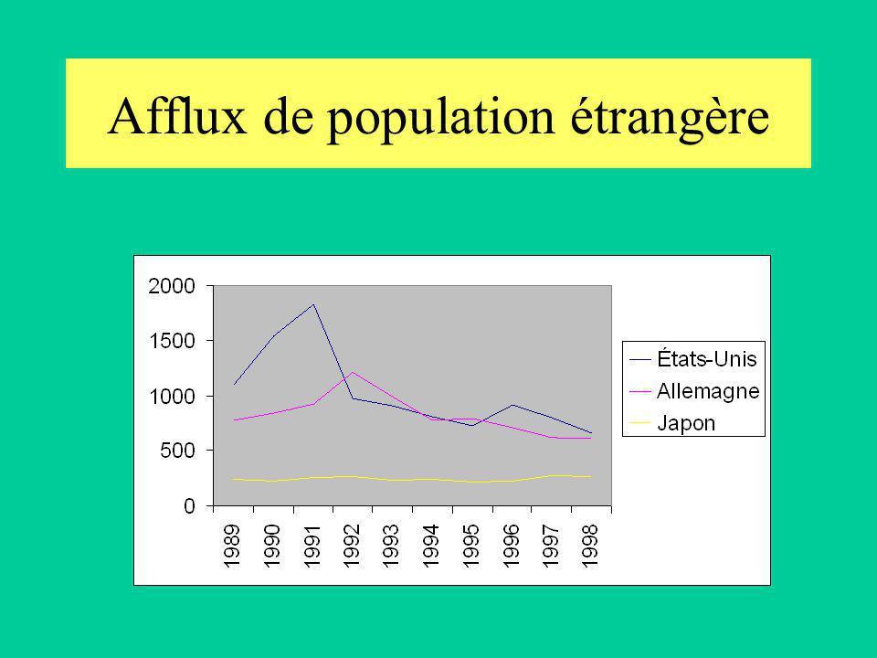 Afflux de population étrangère