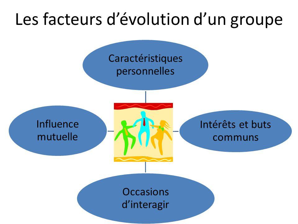 Les facteurs d'évolution d'un groupe Le groupe Caractéristiques personnelles Intérêts et buts communs Occasions d'interagir Influence mutuelle