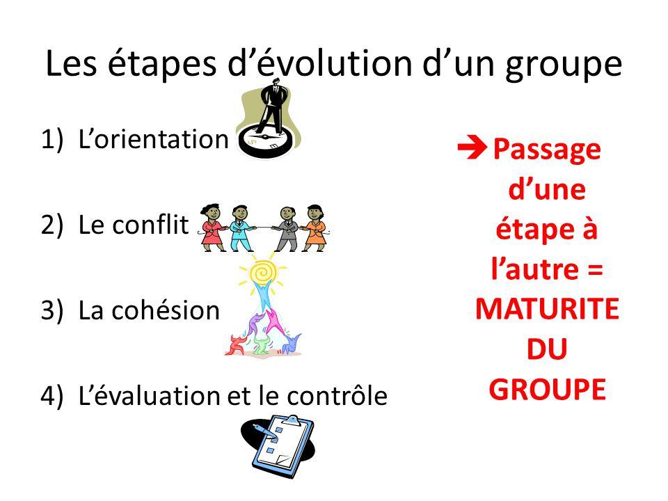 Les étapes d'évolution d'un groupe 1)L'orientation 2)Le conflit 3)La cohésion 4)L'évaluation et le contrôle  Passage d'une étape à l'autre = MATURITE DU GROUPE