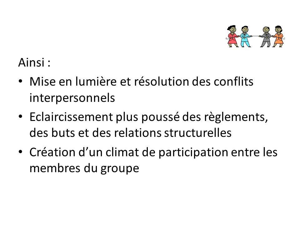 Ainsi : Mise en lumière et résolution des conflits interpersonnels Eclaircissement plus poussé des règlements, des buts et des relations structurelles Création d'un climat de participation entre les membres du groupe