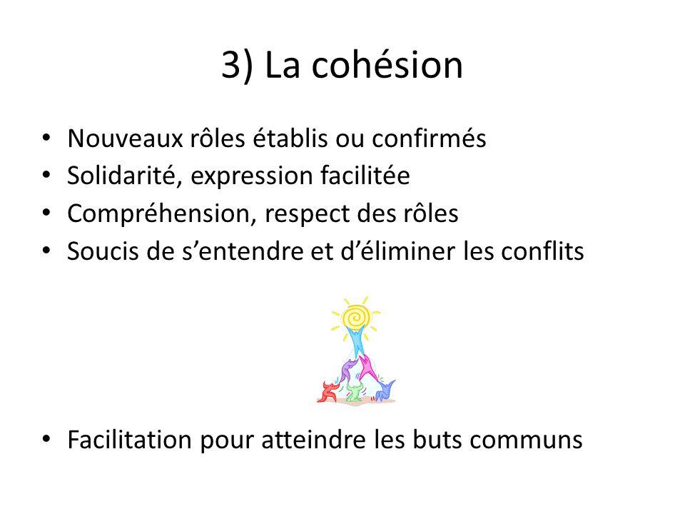 3) La cohésion Nouveaux rôles établis ou confirmés Solidarité, expression facilitée Compréhension, respect des rôles Soucis de s'entendre et d'éliminer les conflits Facilitation pour atteindre les buts communs