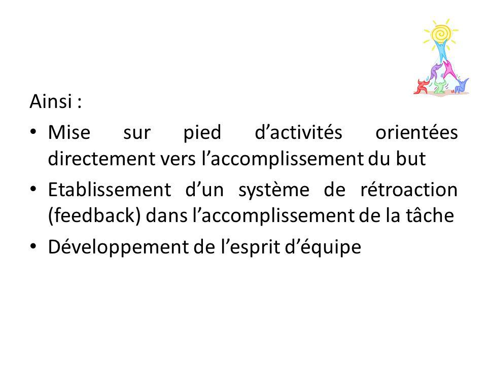 Ainsi : Mise sur pied d'activités orientées directement vers l'accomplissement du but Etablissement d'un système de rétroaction (feedback) dans l'accomplissement de la tâche Développement de l'esprit d'équipe