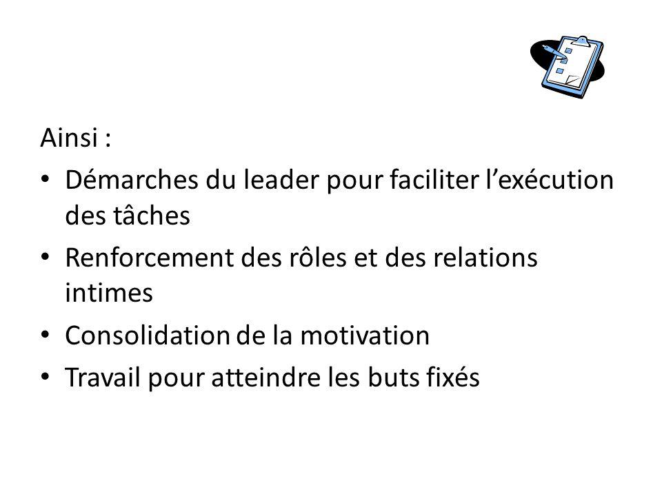 Ainsi : Démarches du leader pour faciliter l'exécution des tâches Renforcement des rôles et des relations intimes Consolidation de la motivation Travail pour atteindre les buts fixés