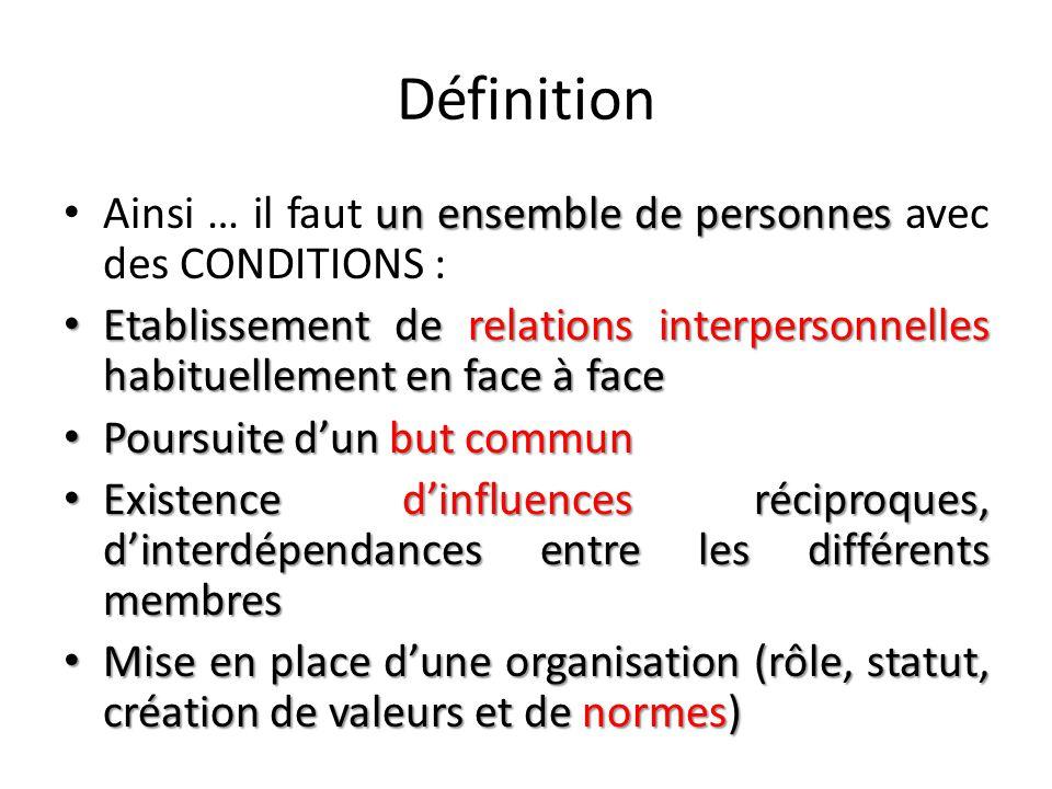 Définition un ensemble de personnes Ainsi … il faut un ensemble de personnes avec des CONDITIONS : Etablissement de relations interpersonnelles habituellement en face à face Etablissement de relations interpersonnelles habituellement en face à face Poursuite d'un but commun Poursuite d'un but commun Existence d'influences réciproques, d'interdépendances entre les différents membres Existence d'influences réciproques, d'interdépendances entre les différents membres Mise en place d'une organisation (rôle, statut, création de valeurs et de normes) Mise en place d'une organisation (rôle, statut, création de valeurs et de normes)