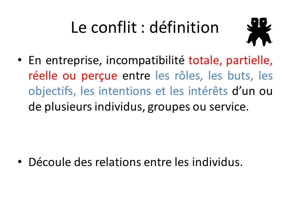 Le conflit : définition En entreprise, incompatibilité totale, partielle, réelle ou perçue entre les rôles, les buts, les objectifs, les intentions et les intérêts d'un ou de plusieurs individus, groupes ou service.
