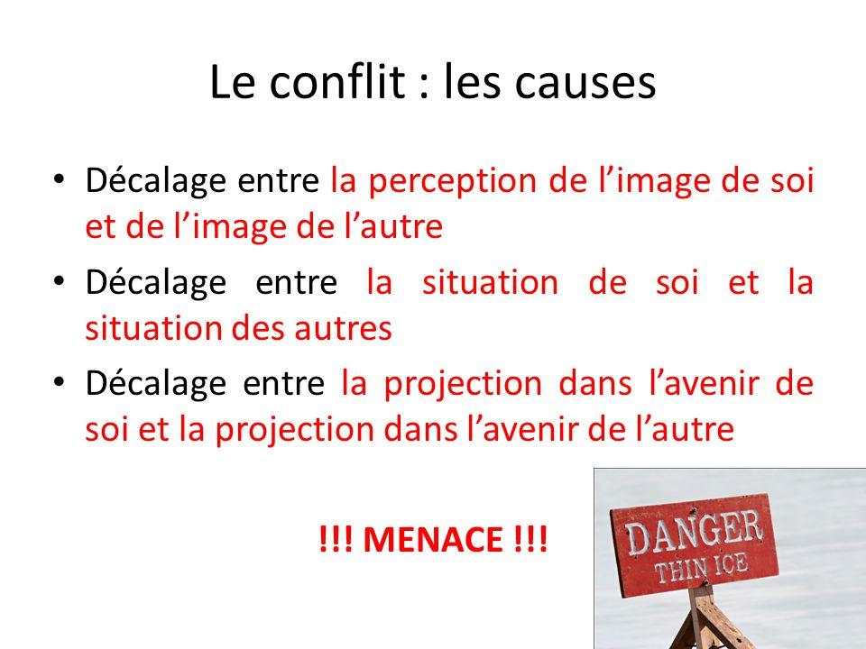 Le conflit : les causes Décalage entre la perception de l'image de soi et de l'image de l'autre Décalage entre la situation de soi et la situation des autres Décalage entre la projection dans l'avenir de soi et la projection dans l'avenir de l'autre !!.