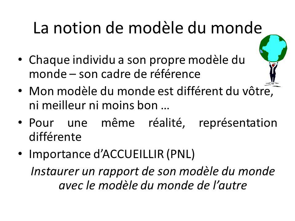 La notion de modèle du monde Chaque individu a son propre modèle du monde – son cadre de référence Mon modèle du monde est différent du vôtre, ni meilleur ni moins bon … Pour une même réalité, représentation différente Importance d'ACCUEILLIR (PNL) Instaurer un rapport de son modèle du monde avec le modèle du monde de l'autre