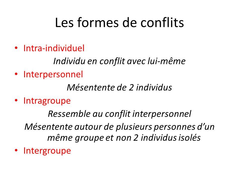 Les formes de conflits Intra-individuel Individu en conflit avec lui-même Interpersonnel Mésentente de 2 individus Intragroupe Ressemble au conflit interpersonnel Mésentente autour de plusieurs personnes d'un même groupe et non 2 individus isolés Intergroupe