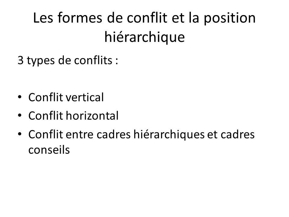 Les formes de conflit et la position hiérarchique 3 types de conflits : Conflit vertical Conflit horizontal Conflit entre cadres hiérarchiques et cadres conseils