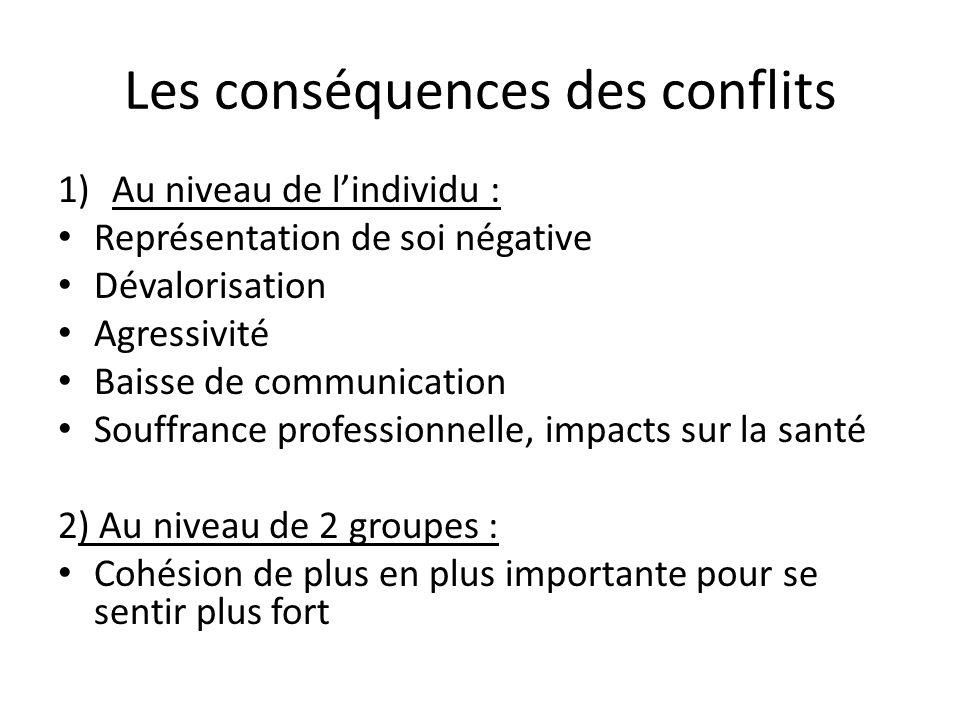 Les conséquences des conflits 1)Au niveau de l'individu : Représentation de soi négative Dévalorisation Agressivité Baisse de communication Souffrance professionnelle, impacts sur la santé 2) Au niveau de 2 groupes : Cohésion de plus en plus importante pour se sentir plus fort
