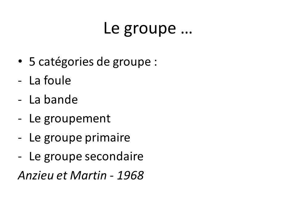Le groupe … 5 catégories de groupe : -La foule -La bande -Le groupement -Le groupe primaire -Le groupe secondaire Anzieu et Martin - 1968