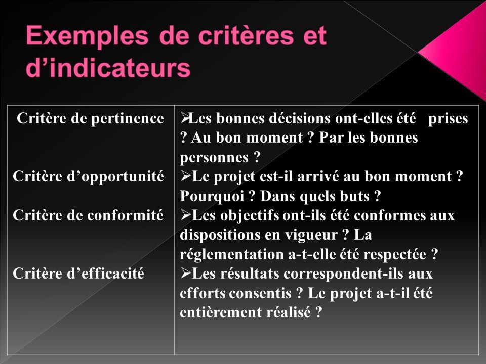 Critère de pertinence Critère d'opportunité Critère de conformité Critère d'efficacité  Les bonnes décisions ont-elles été prises ? Au bon moment ? P