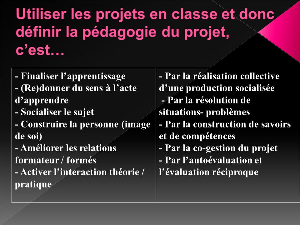 - Finaliser l'apprentissage - (Re)donner du sens à l'acte d'apprendre - Socialiser le sujet - Construire la personne (image de soi) - Améliorer les re