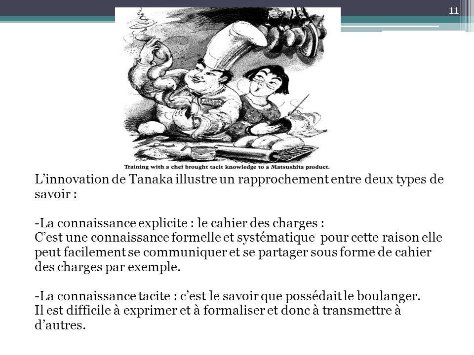 L'innovation de Tanaka illustre un rapprochement entre deux types de savoir : -La connaissance explicite : le cahier des charges : C'est une connaissa