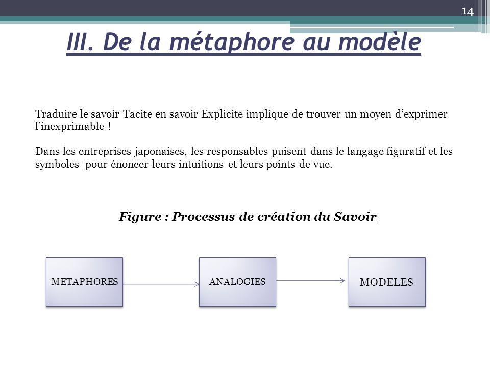 III. De la métaphore au modèle Traduire le savoir Tacite en savoir Explicite implique de trouver un moyen d'exprimer l'inexprimable ! Dans les entrepr