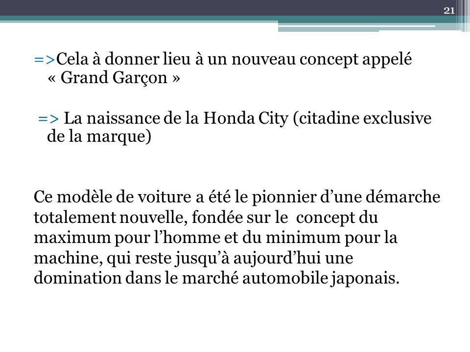 =>Cela à donner lieu à un nouveau concept appelé « Grand Garçon » => La naissance de la Honda City (citadine exclusive de la marque) Ce modèle de voit