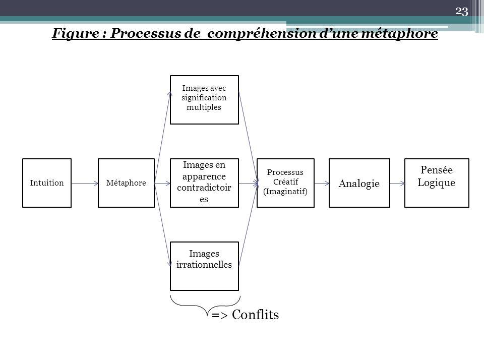 Figure : Processus de compréhension d'une métaphore => Conflits IntuitionMétaphore Images avec signification multiples Images en apparence contradicto