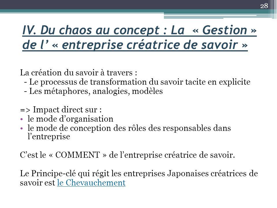 IV. Du chaos au concept : La « Gestion » de l' « entreprise créatrice de savoir » La création du savoir à travers : - Le processus de transformation d