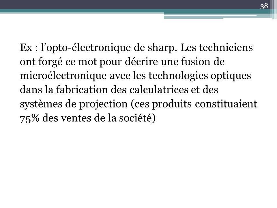 Ex : l'opto-électronique de sharp. Les techniciens ont forgé ce mot pour décrire une fusion de microélectronique avec les technologies optiques dans l