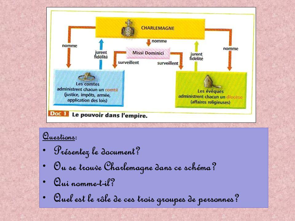 Questions: Présentez le document? Ou se trouve Charlemagne dans ce schéma? Qui nomme-t-il? Quel est le rôle de ces trois groupes de personnes?