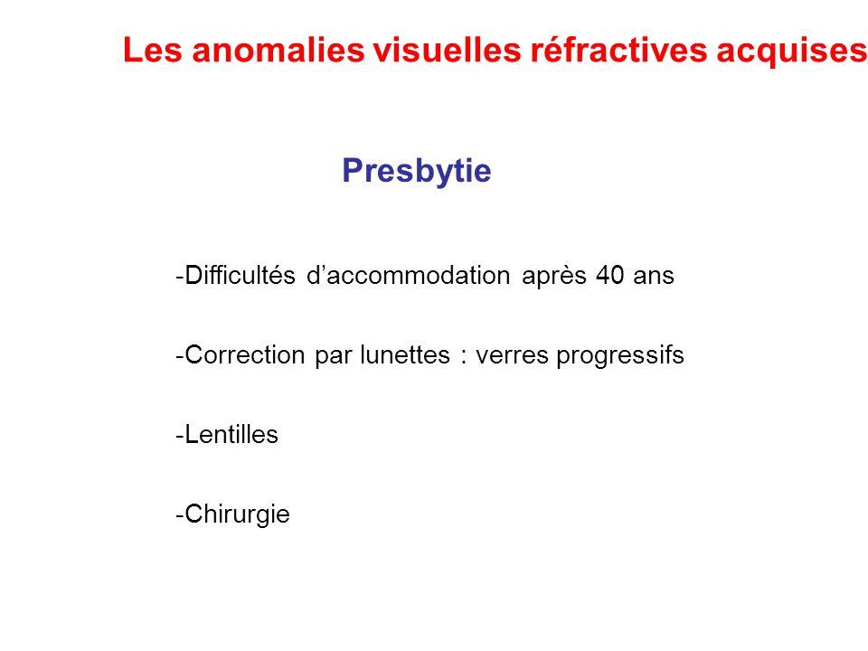 Presbytie -Difficultés d'accommodation après 40 ans -Correction par lunettes : verres progressifs -Lentilles -Chirurgie Les anomalies visuelles réfrac
