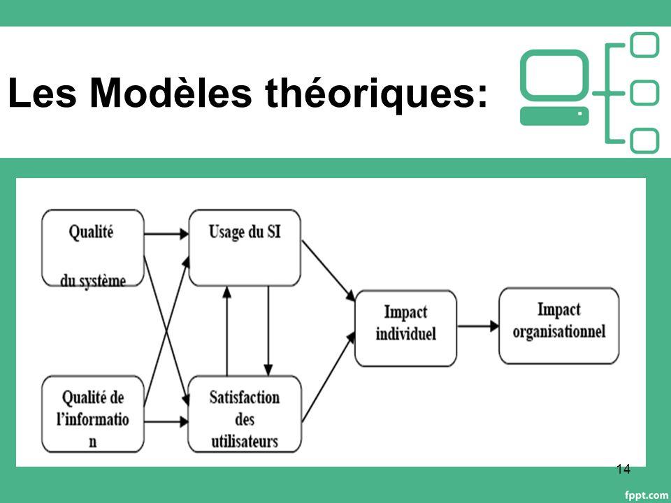 Les Modèles théoriques: Puis proposition d'un modèle d interdépendances entre ces différentes catégories.