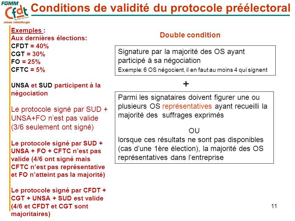 11 Double condition Signature par la majorité des OS ayant participé à sa négociation Exemple: 6 OS négocient, il en faut au moins 4 qui signent + Par