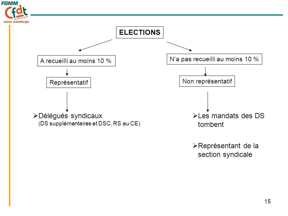 15  Délégués syndicaux (DS supplémentaires et DSC, RS au CE) ELECTIONS A recueilli au moins 10 % N'a pas recueilli au moins 10 % Représentatif Non re