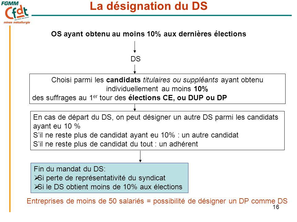 16 La désignation du DS OS ayant obtenu au moins 10% aux dernières élections DS Choisi parmi les candidats titulaires ou suppléants ayant obtenu indiv
