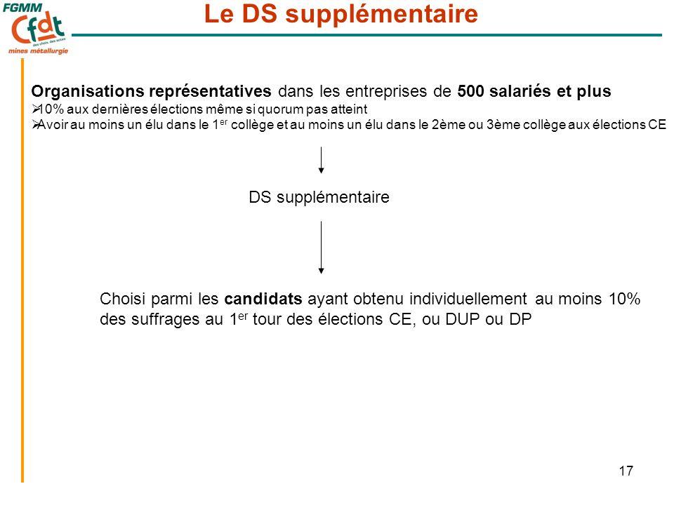 17 Le DS supplémentaire Organisations représentatives dans les entreprises de 500 salariés et plus  10% aux dernières élections même si quorum pas at