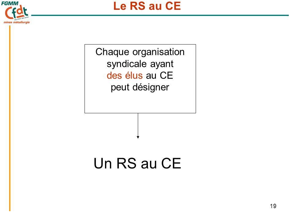 19 Le RS au CE Chaque organisation syndicale ayant des élus au CE peut désigner Un RS au CE