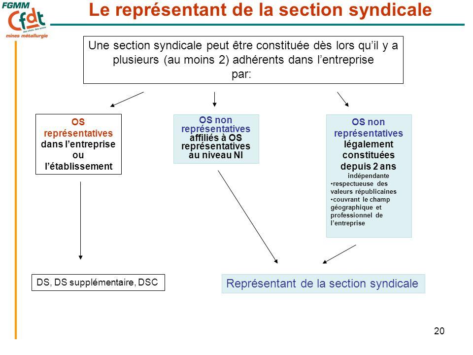 20 OS représentatives dans l'entreprise ou l'établissement OS non représentatives affiliés à OS représentatives au niveau NI OS non représentatives lé