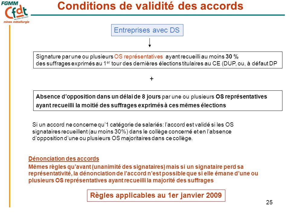 25 Entreprises avec DS Conditions de validité des accords Signature par une ou plusieurs OS représentatives ayant recueilli au moins 30 % des suffrage