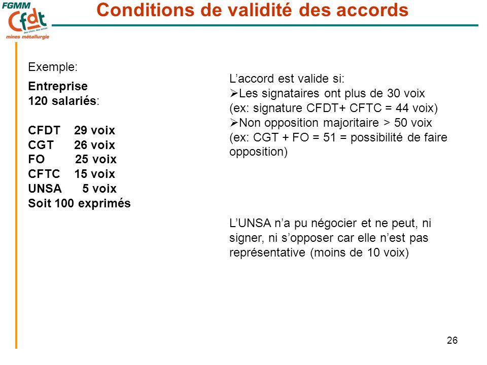 26 Conditions de validité des accords Exemple: Entreprise 120 salariés: CFDT 29 voix CGT 26 voix FO 25 voix CFTC 15 voix UNSA 5 voix Soit 100 exprimés