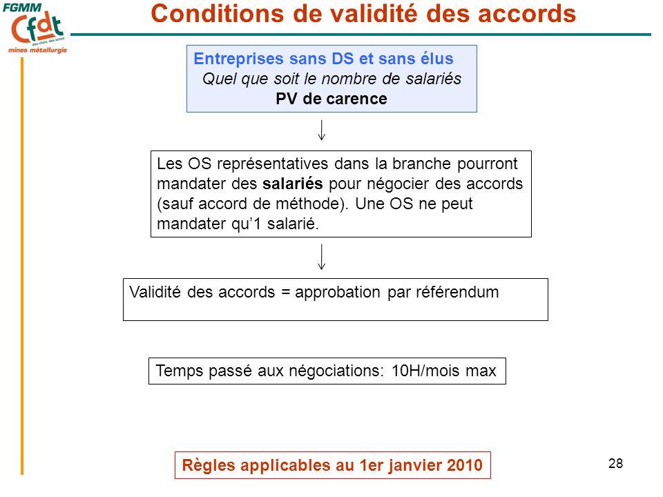 28 Conditions de validité des accords Les OS représentatives dans la branche pourront mandater des salariés pour négocier des accords (sauf accord de