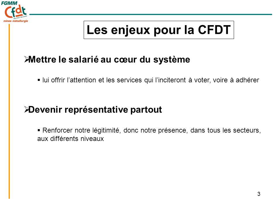 3 Les enjeux pour la CFDT  Mettre le salarié au cœur du système  lui offrir l'attention et les services qui l'inciteront à voter, voire à adhérer 