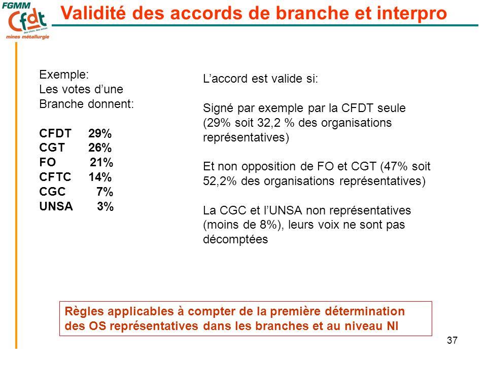 37 Validité des accords de branche et interpro Exemple: Les votes d'une Branche donnent: CFDT 29% CGT 26% FO 21% CFTC 14% CGC 7% UNSA 3% L'accord est