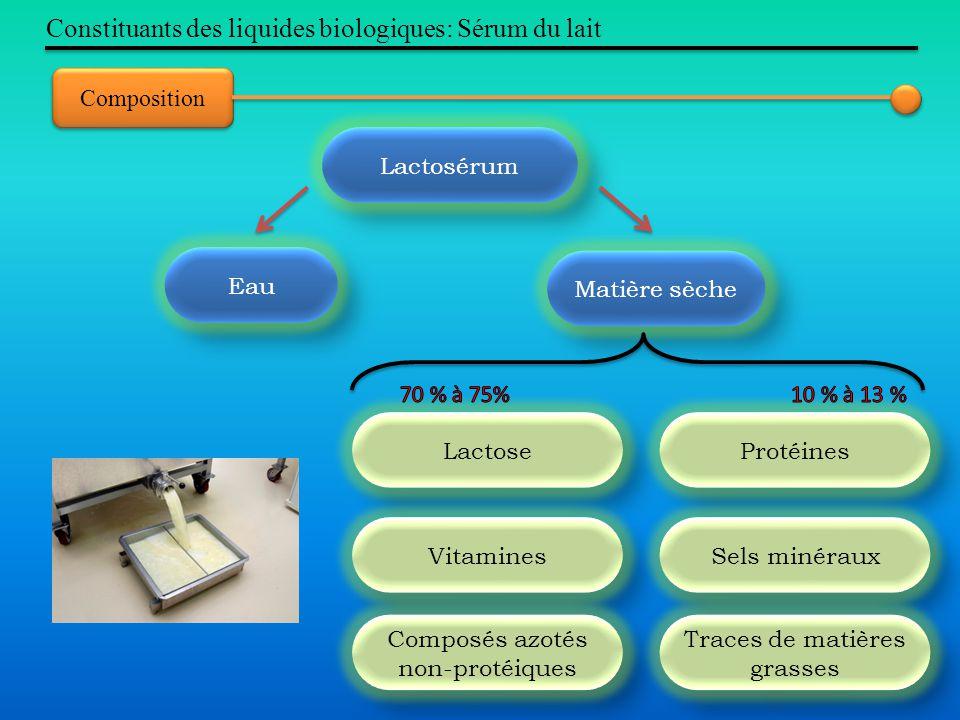 Constituants des liquides biologiques: Sérum du lait Composition Lactosérum Eau Matière sèche Lactose Protéines Vitamines Sels minéraux Composés azoté