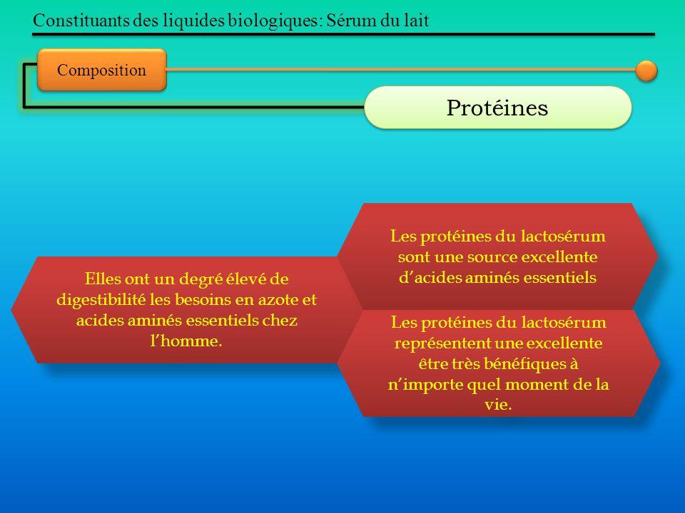 Constituants des liquides biologiques: Sérum du lait Composition Protéines