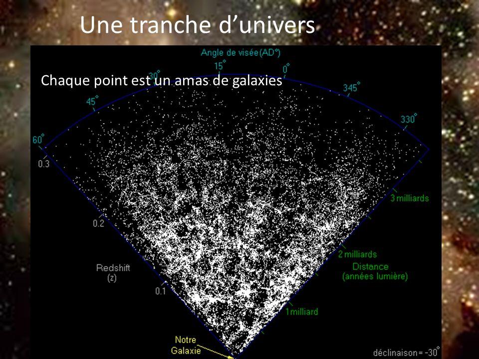 Une tranche d'univers Chaque point est un amas de galaxies