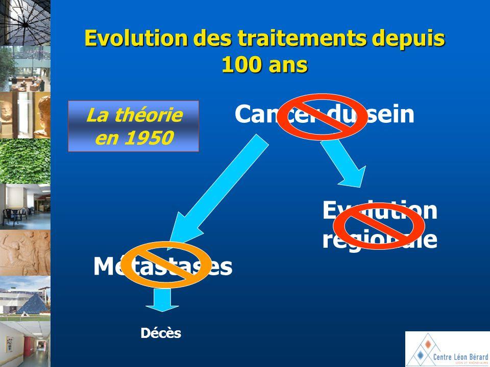 Evolution des traitements depuis 100 ans Cancer du sein Evolution régionale La théorie en 1950 Métastases Décès
