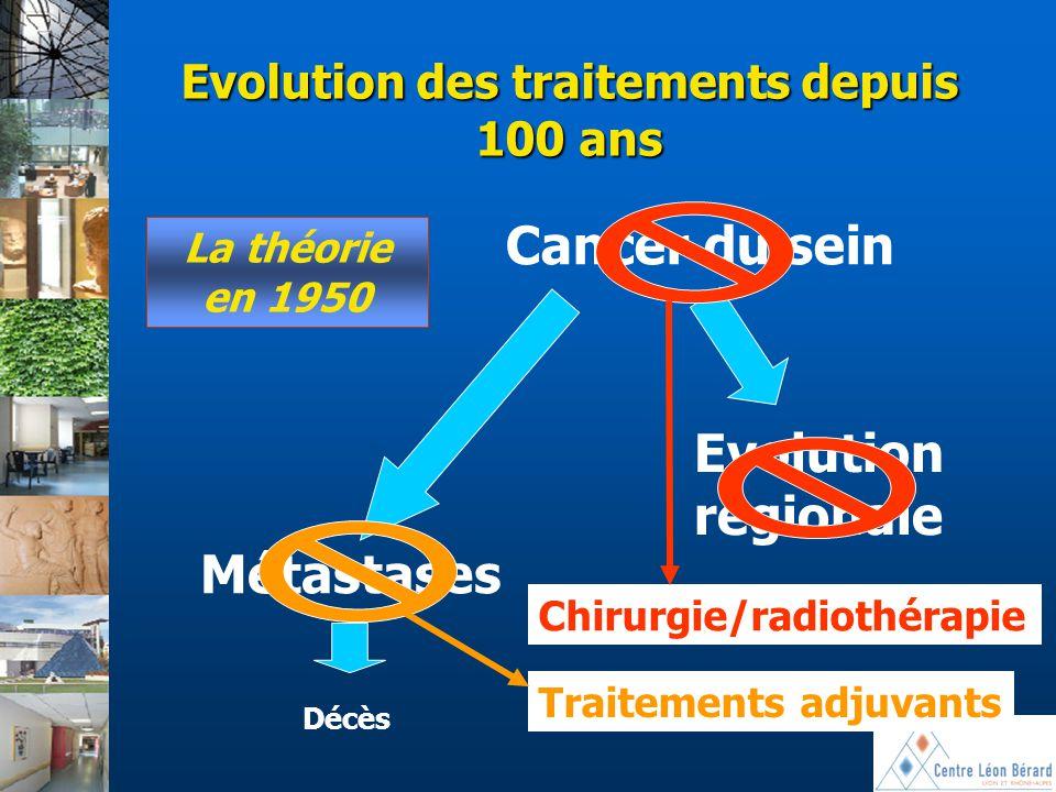 Evolution des traitements depuis 100 ans Cancer du sein Evolution régionale La théorie en 1950 Métastases Décès Chirurgie/radiothérapie Traitements ad