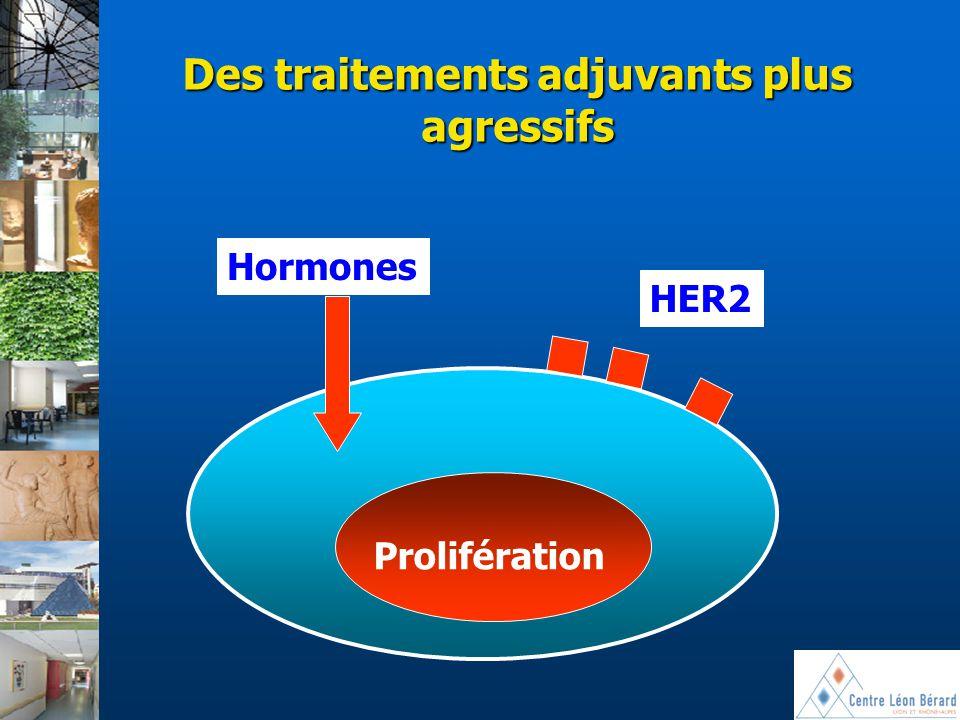Des traitements adjuvants plus agressifs Hormones HER2 Prolifération