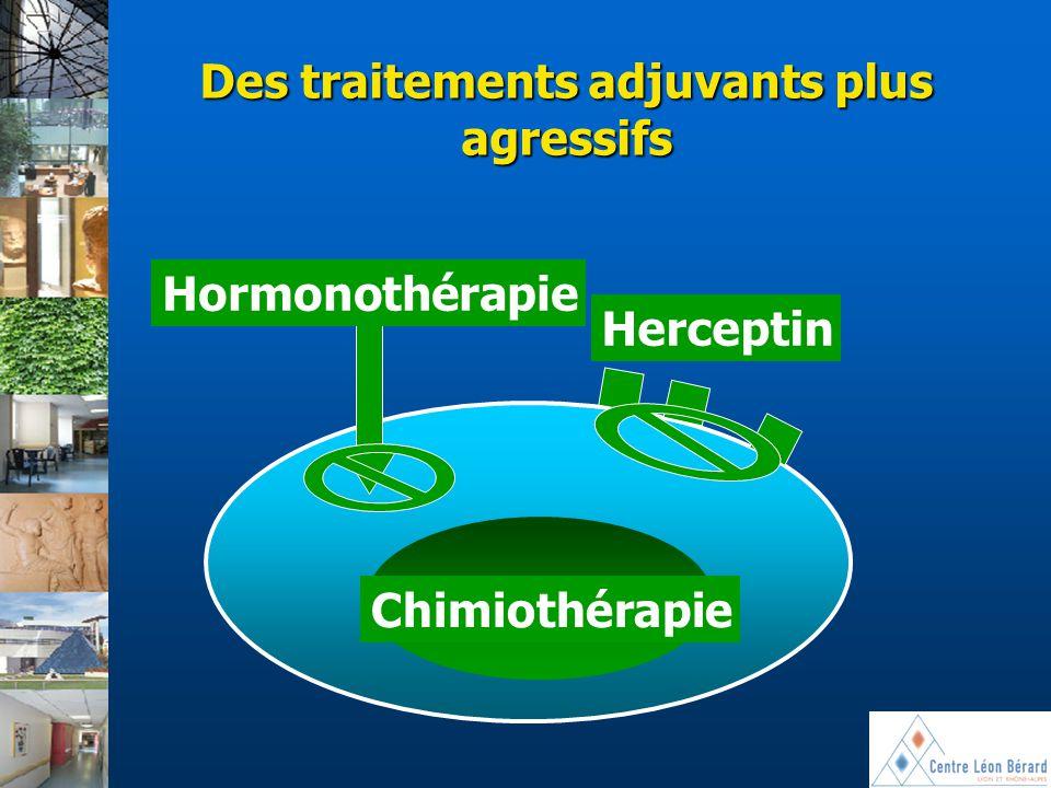 Hormones HER2 Prolifération Hormonothérapie Herceptin Chimiothérapie Des traitements adjuvants plus agressifs