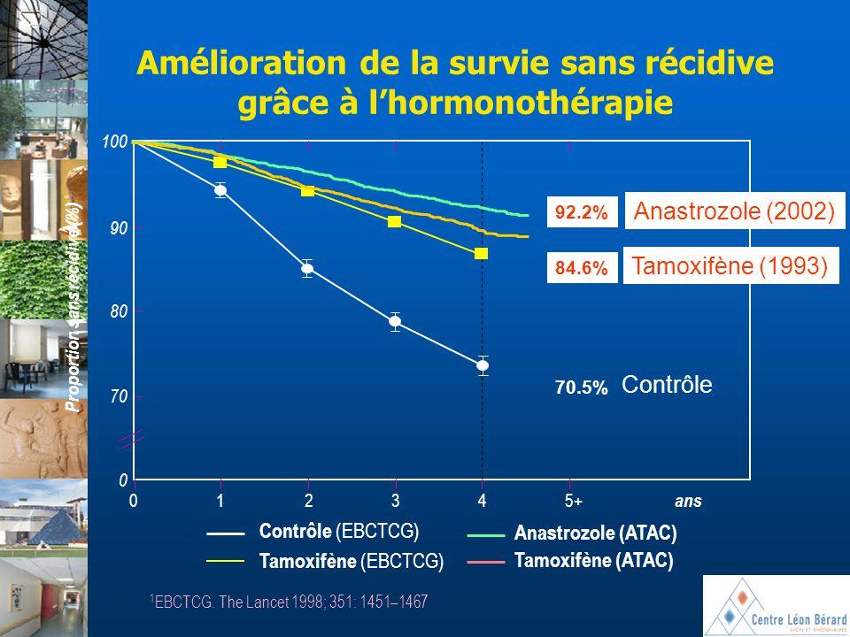 Amélioration de la survie sans récidive grâce à l'hormonothérapie Contrôle (EBCTCG) Tamoxifène (EBCTCG) Anastrozole (ATAC) Tamoxifène (ATAC) 1 EBCTCG.