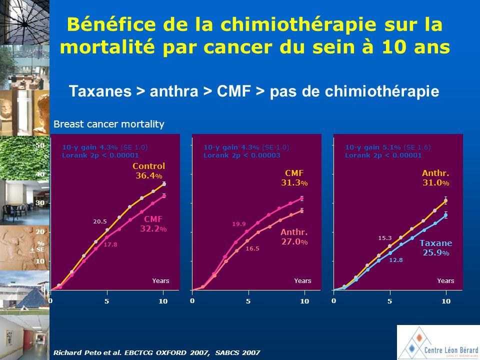 Bénéfice de la chimiothérapie sur la mortalité par cancer du sein à 10 ans 10 0 5 0 5 0 5 50 0 40 30 20 Breast cancer mortality Anthr. 31.0 % Taxane 2