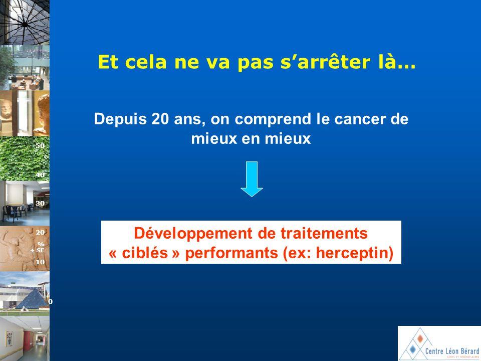 Et cela ne va pas s'arrêter là… 10 0 50 40 30 20 % + SE Depuis 20 ans, on comprend le cancer de mieux en mieux Développement de traitements « ciblés »