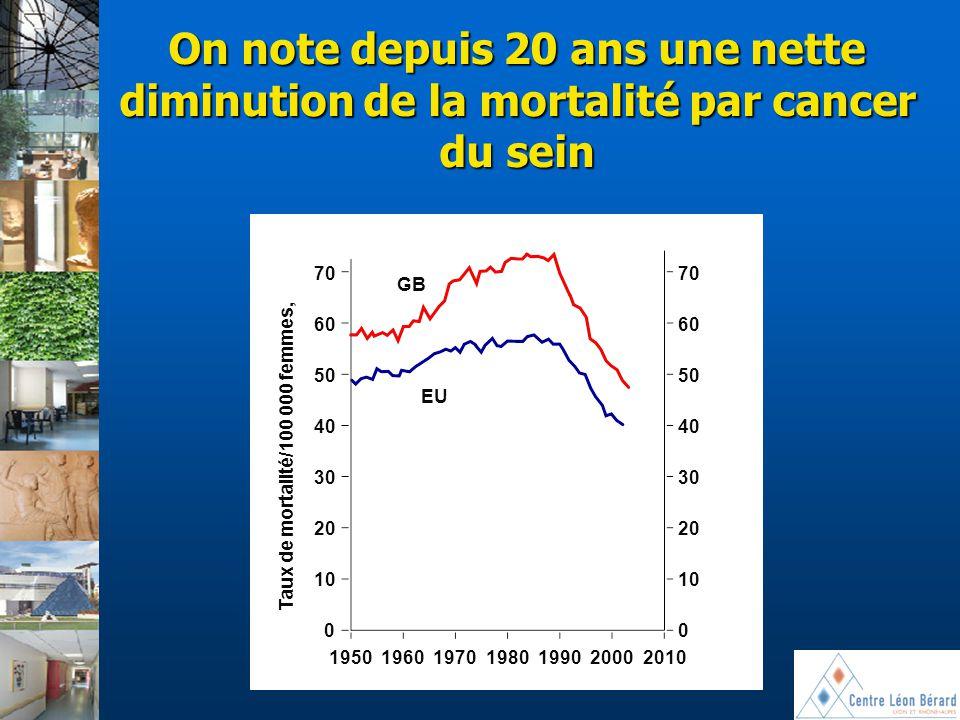 On note depuis 20 ans une nette diminution de la mortalité par cancer du sein 70 60 50 40 30 20 10 00 1950196019701980199020002010 GB EU Taux de morta