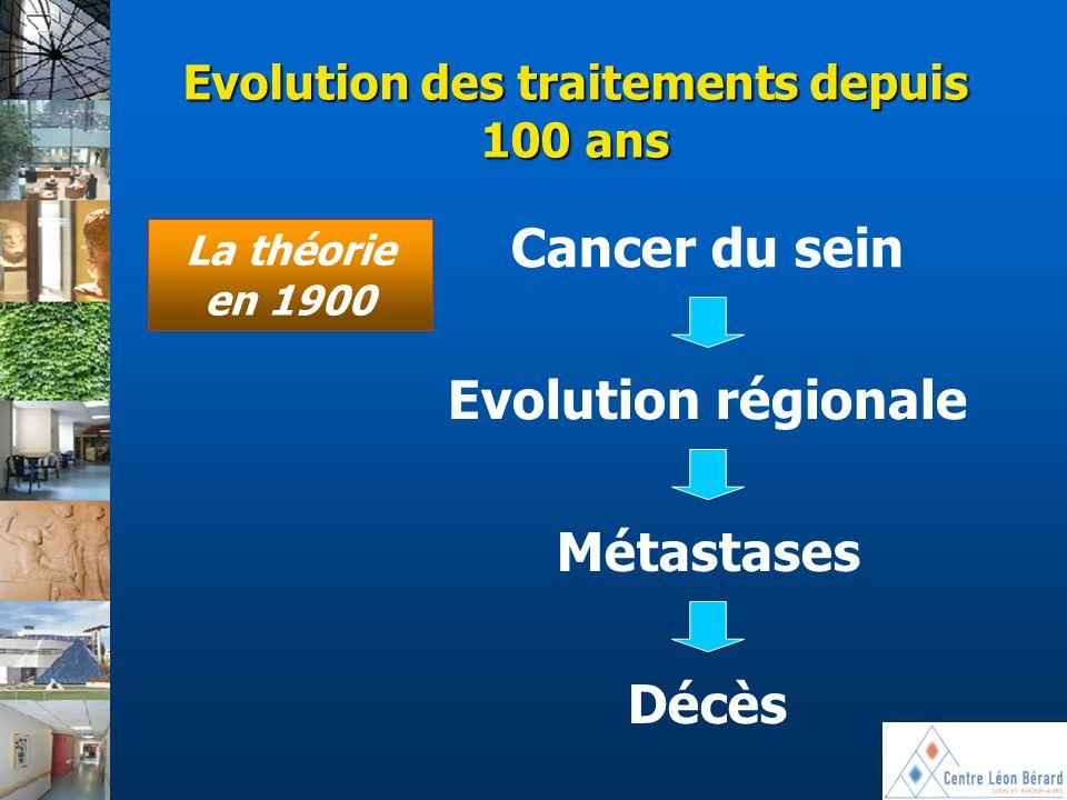 Evolution des traitements depuis 100 ans Cancer du sein Evolution régionale Métastases Décès La théorie en 1900