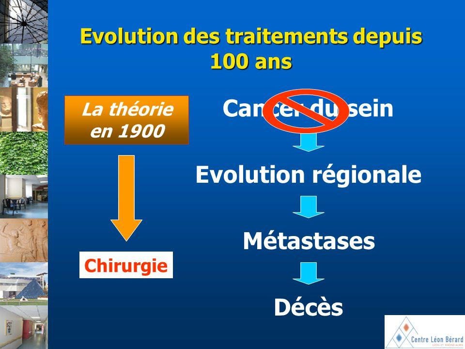 Evolution des traitements depuis 100 ans Cancer du sein Evolution régionale Métastases Décès La théorie en 1900 Chirurgie La théorie en 1900 Chirurgie